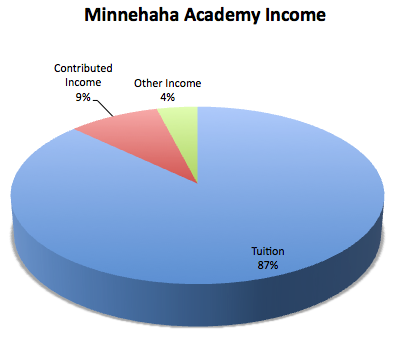 Minnehaha Academy Income