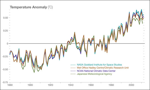 Climate graphs copy